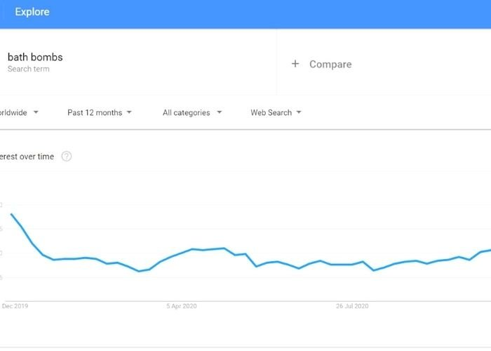 google trends data showing bath bomb popularity searches over Christmas season