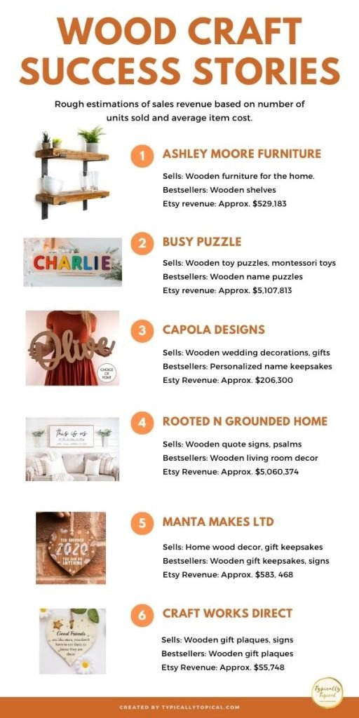 woodworking success stories infographic showing you can make money selling wood crafts