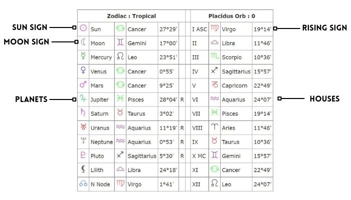 how to read your zodiac birth chart to find starseed markings